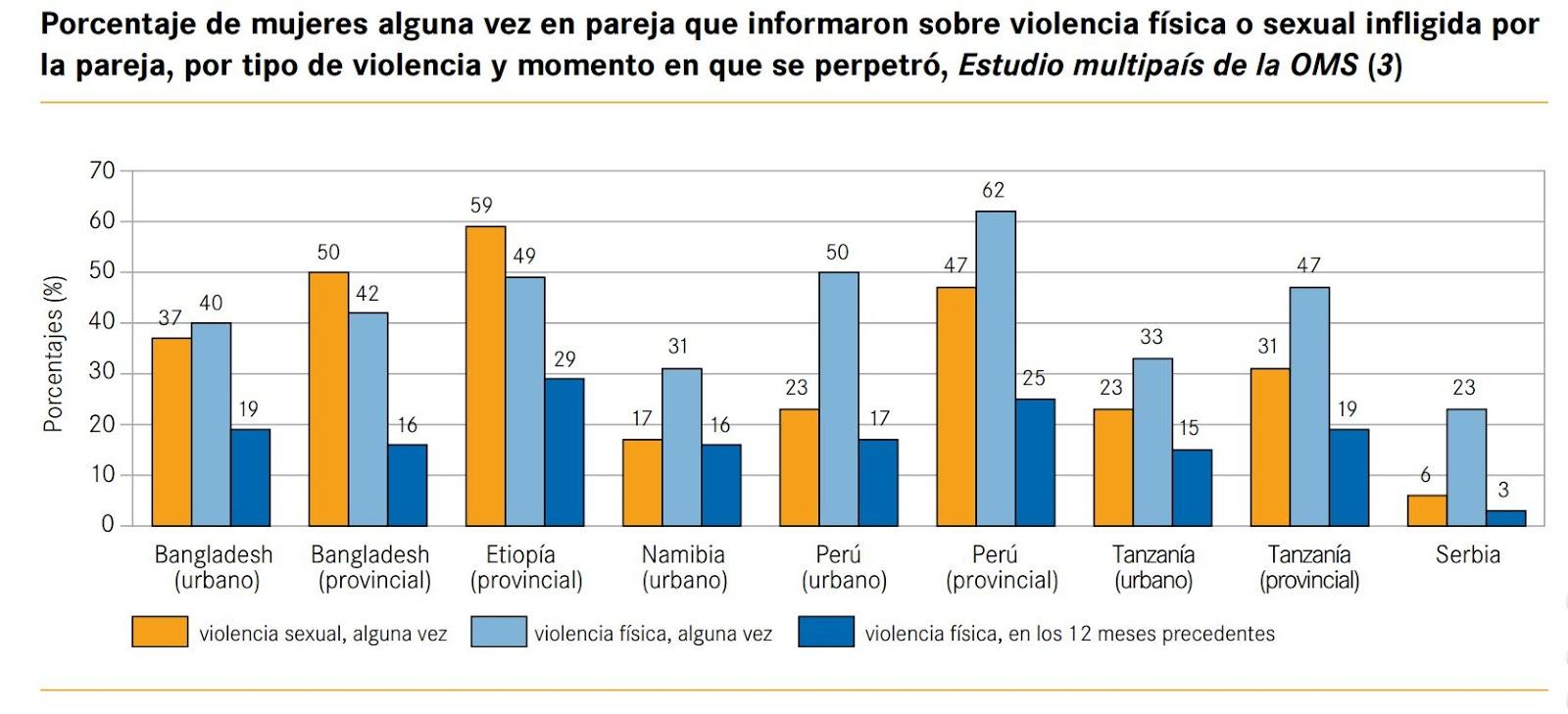 Gráfico en cuestión que dio origen al titular sensacionalista. Como puede verse lo más preocupante sería la prevalencia de la violencia física. Por otro lado, tomando en cuenta que los datos son de una encuesta del año 2005, uno se cuestiona los resultados.