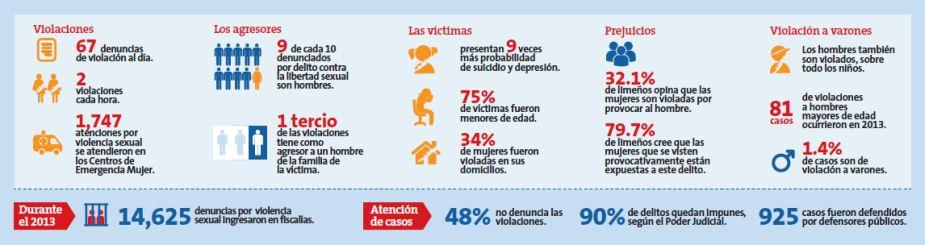 «Perú ocupa el tercer lugar en casos de violación sexual en el mundo» (Perú 21, 2014).