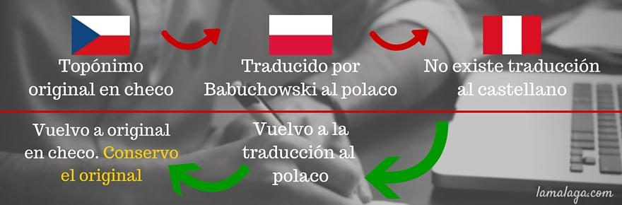 topónimos checos problemáticos